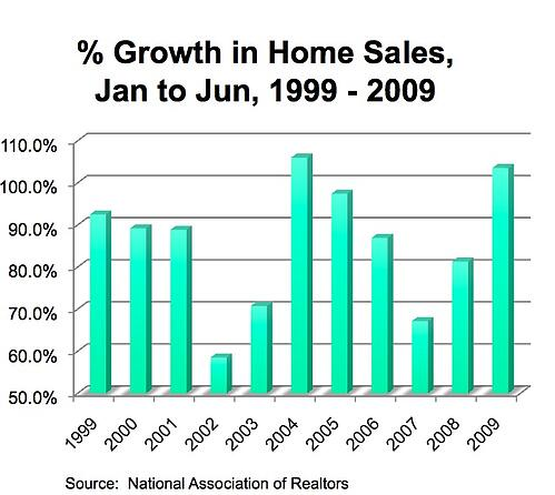 home sales trends june.jpg